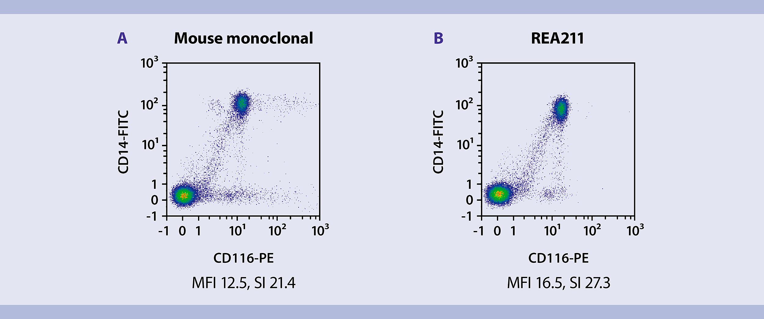 traditional monoclonal antibodies and recombinant antibodies Recombinant antibodies have many attractive attributes compared to the traditional polyclonal antisera and monoclonal immunoglobulin antibodies first, they can be overexpressed and easily purified in a range of common eukaryotic and prokaryotic hosts.
