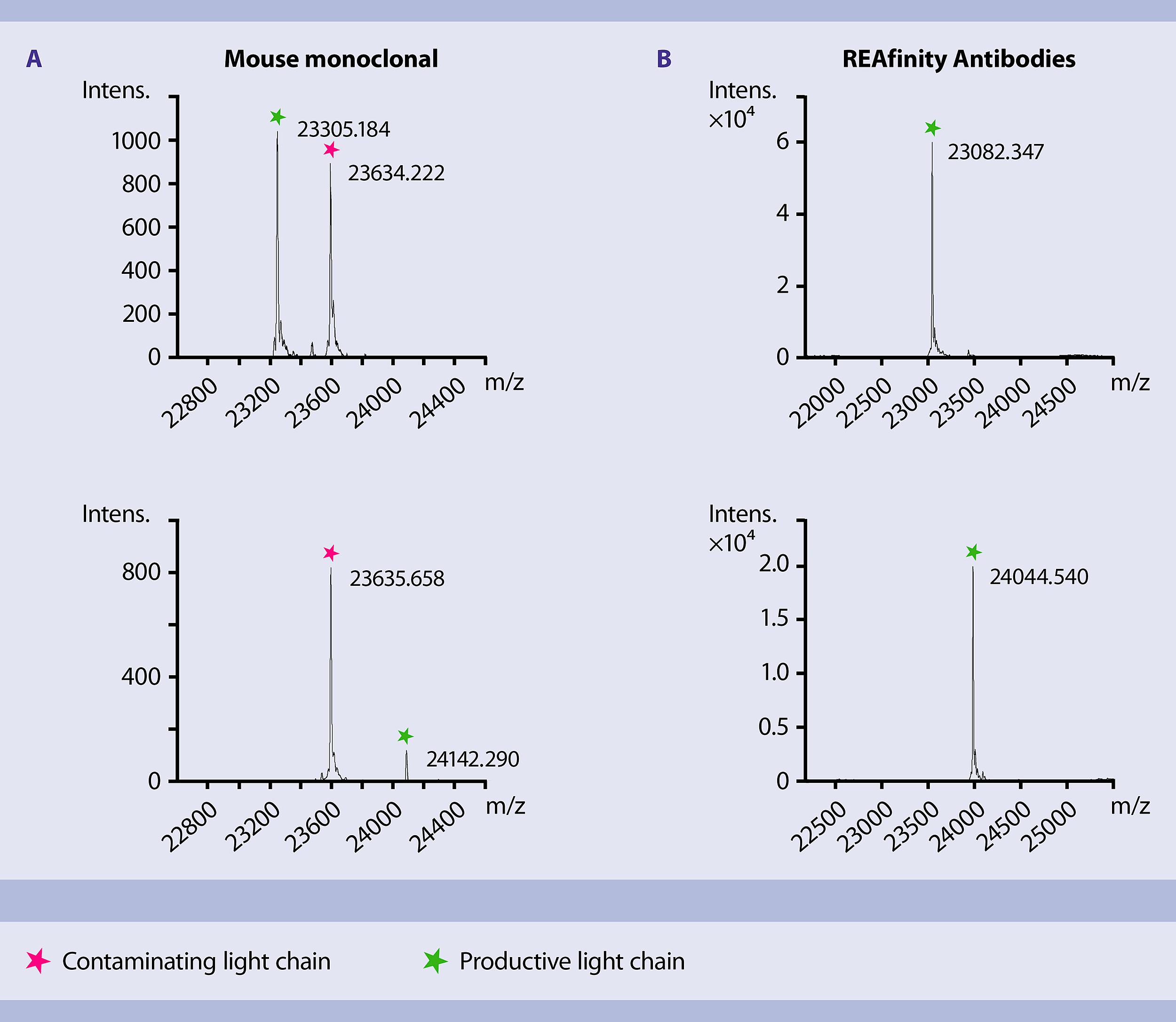 Recombinant antibodies for flow cytometry – Miltenyi Biotec