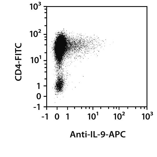IL-9 Antibody, anti-mouse