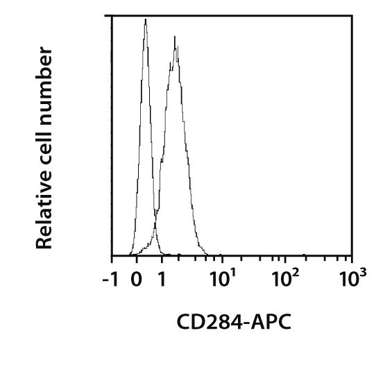 CD284 Antibody, anti-mouse