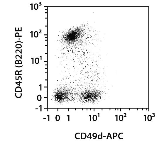 CD49d Antibody, anti-mouse