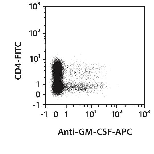 GM-CSF Antibody, anti-human