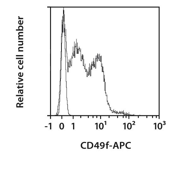 CD49f Antibody, anti-human/mouse