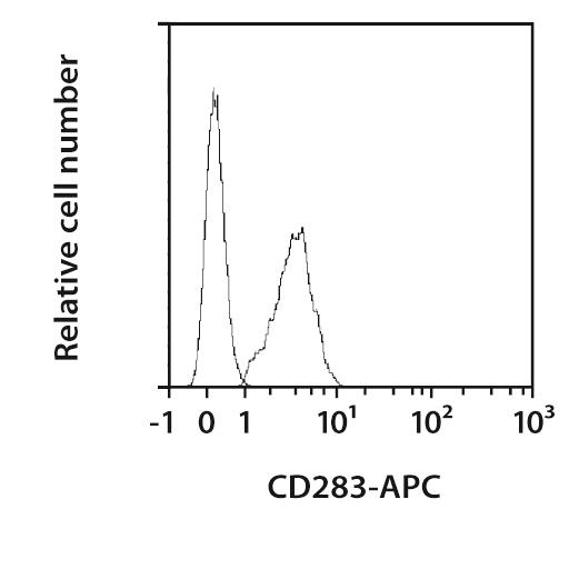 CD283 (TLR3) Antibody, anti-human