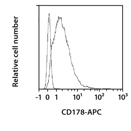CD178 Antibody, anti-human