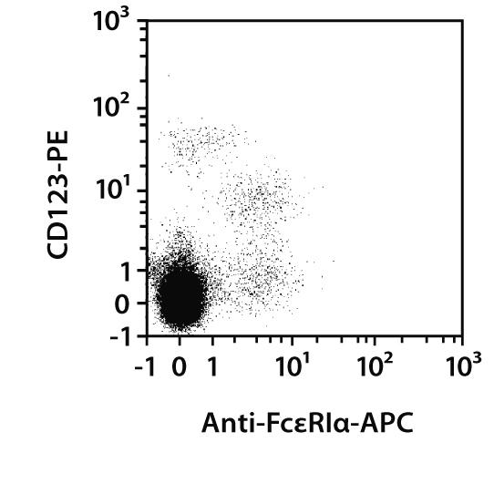 FcεRIα Antibody, anti-human