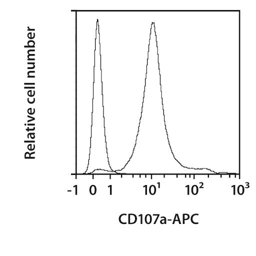 CD107a (LAMP-1) Antibody, anti-mouse
