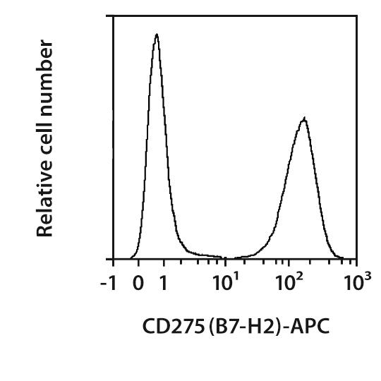 CD275 (B7-H2) Antibody, anti-human