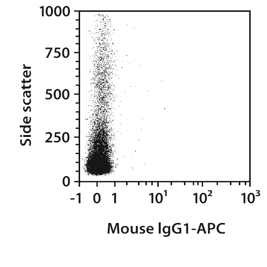 CD87 Antibody, anti-human