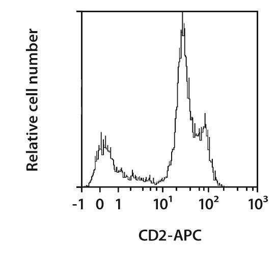 CD2 Antibody, anti-human