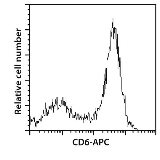 CD6 Antibody, anti-human