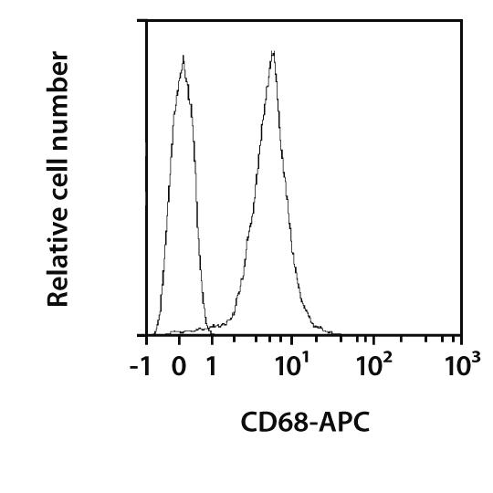 CD68 Antibody, anti-mouse