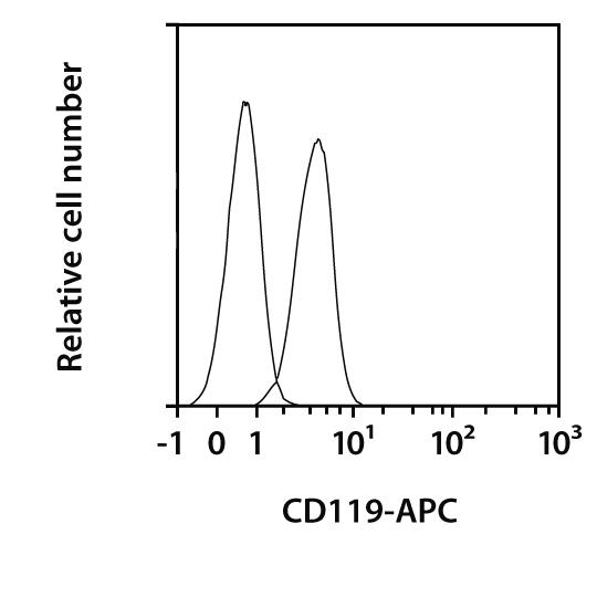 CD119 Antibody, anti-human, REAfinity™