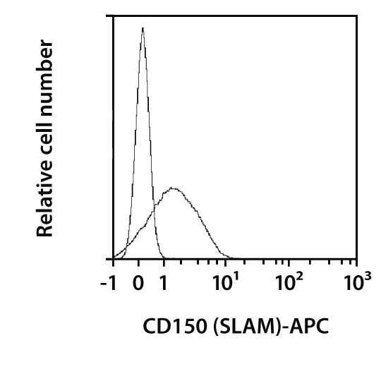 CD150 (SLAM) Antibody, anti-human, REAfinity™