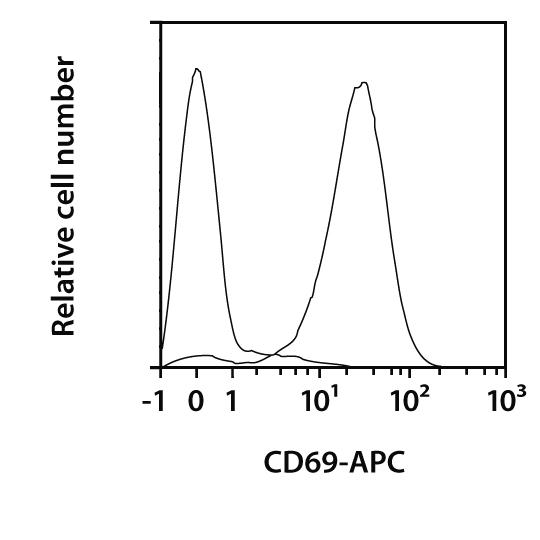 CD69 Antibody, anti-mouse