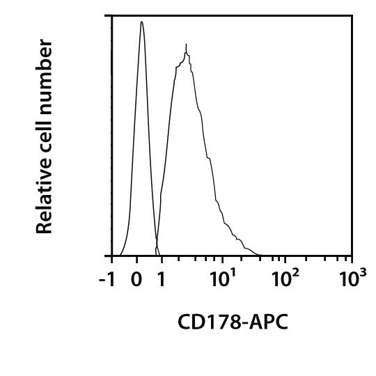 CD178 Antibody, anti-mouse