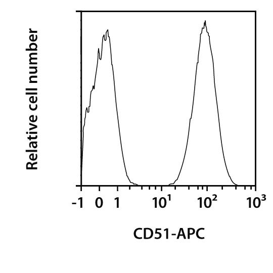 CD51 Antibody, anti-human, REAfinity™
