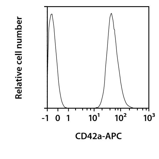 CD42a Antibody, anti-human, REAfinity™