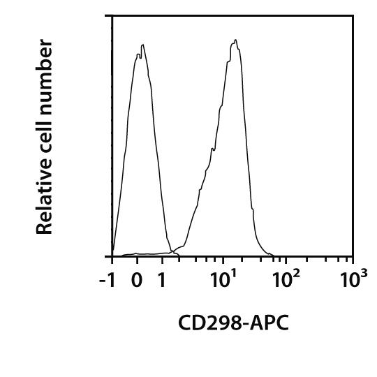 CD298 Antibody, anti-human, REAfinity™
