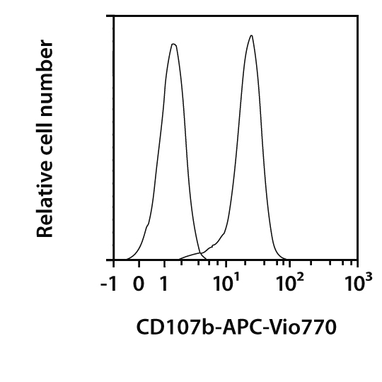 CD107b Antibody, anti-human
