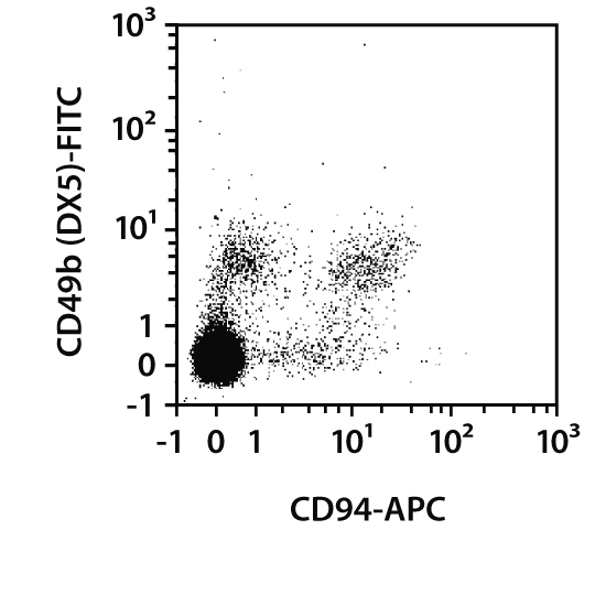 CD94 Antibody, anti-mouse