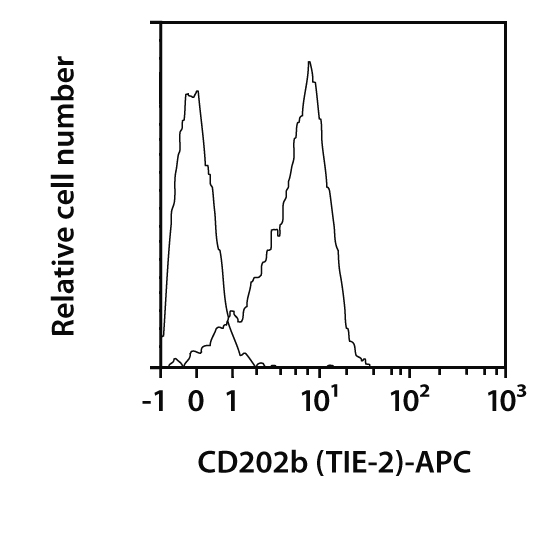 CD202b (TIE-2) Antibody, anti-human, REAfinity™