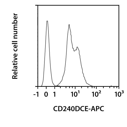 CD240DCE Antibody, anti-human, REAfinity™