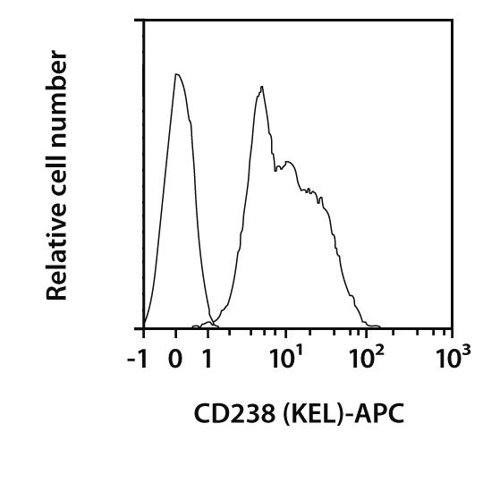 CD238 (KEL) Antibody, anti-human, REAfinity™