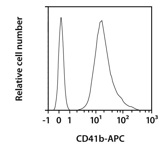 CD41b Antibody, anti-human, REAfinity™
