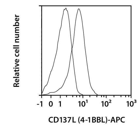 CD137L (4-1BBL) Antibody, anti-human, REAfinity™
