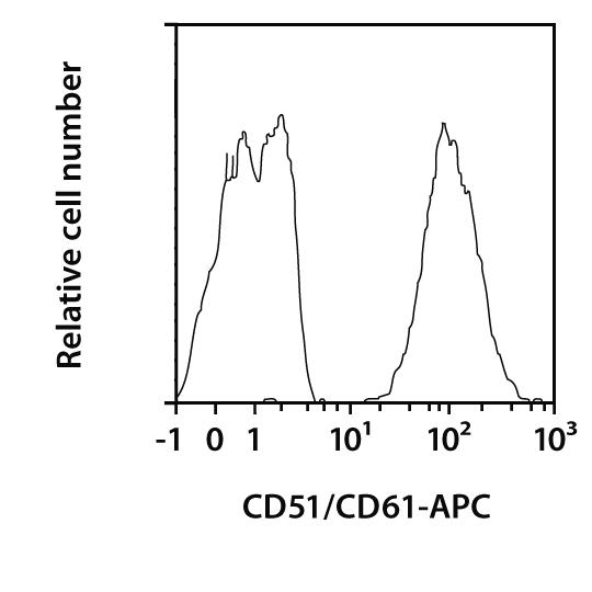 CD51/CD61 Antibody, anti-human