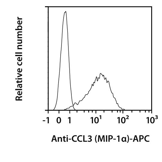 CCL3 (MIP-1α) Antibody, anti-mouse, REAfinity™
