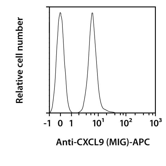 CXCL9 (MIG) Antibody, anti-mouse, REAfinity™