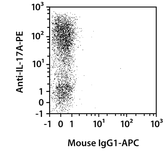 IL-17F Antibody, anti-human