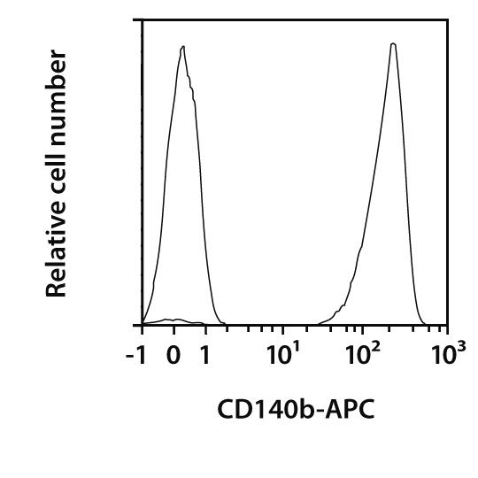 CD140b Antibody, anti-human, REAfinity™