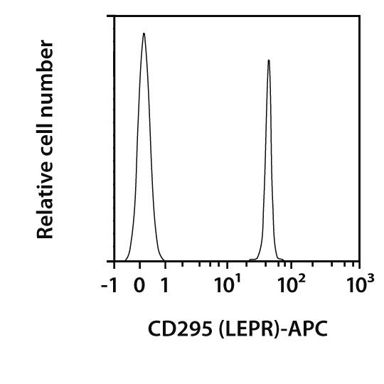 CD295 (LEPR) Antibody, anti-human, REAfinity™