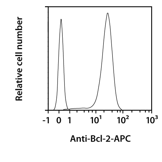 Bcl-2 Antibody, anti-mouse, REAfinity™