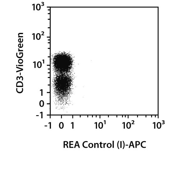 CCL5 (RANTES) Antibody, anti-human, REAfinity™