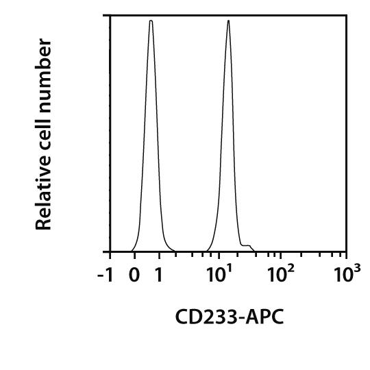 CD233 Antibody, anti-human, REAfinity™