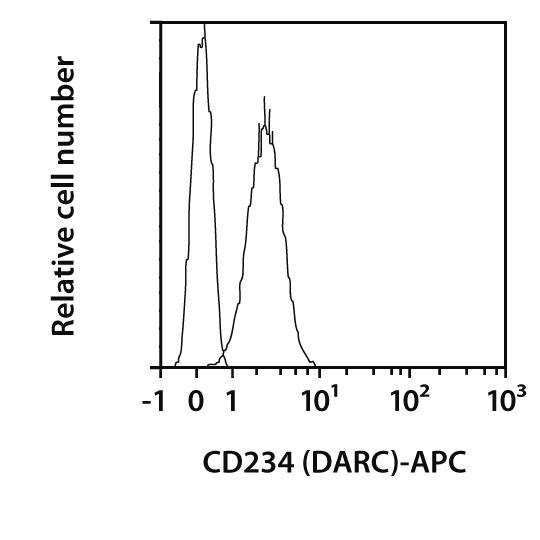 CD234 (DARC) Antibody, anti-human, REAfinity™
