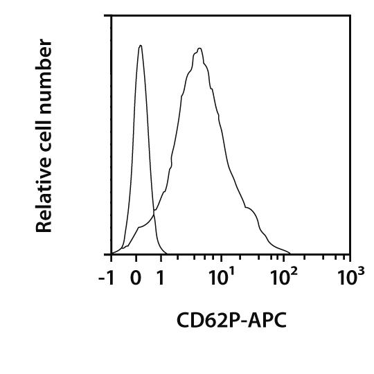 CD62P Antibody, anti-human, REAfinity™