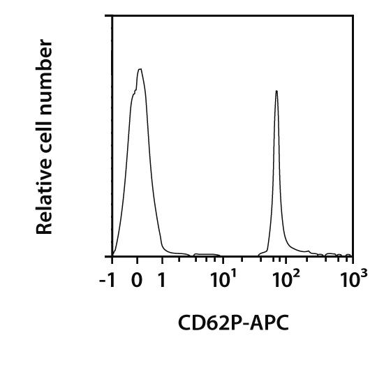 CD62P Antibody, anti-mouse, REAfinity™