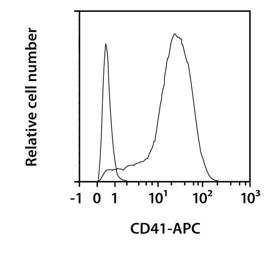 CD41 Antibody, anti-mouse