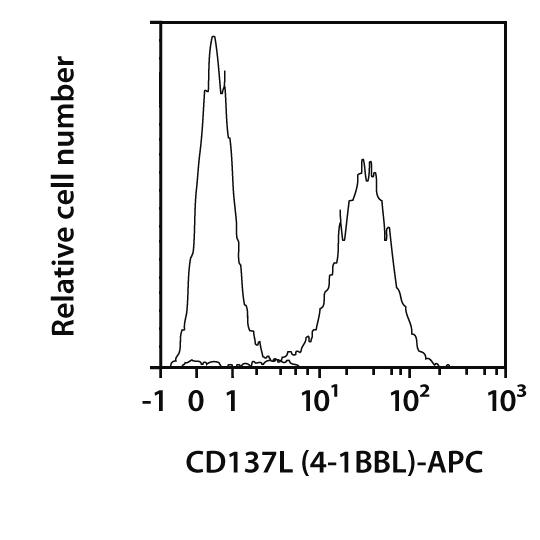 CD137L (4-1BBL) Antibody, anti-mouse