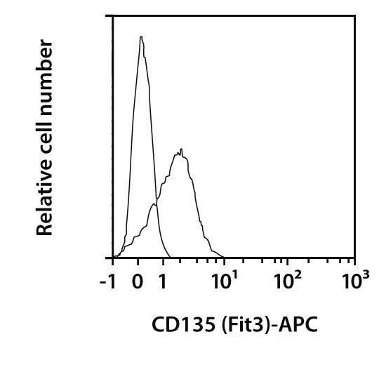 CD135 (FLT3) Antibody, anti-human