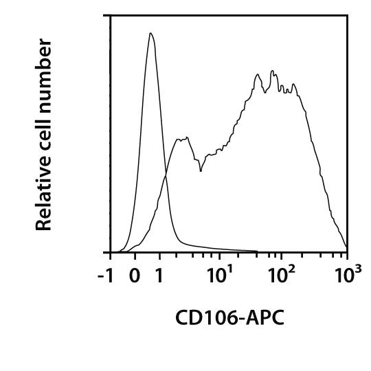 CD106 (VCAM-1) Antibody, anti-human, REAfinity™