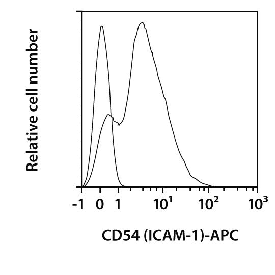 CD54 (ICAM-1) Antibody, anti-mouse, REAfinity™