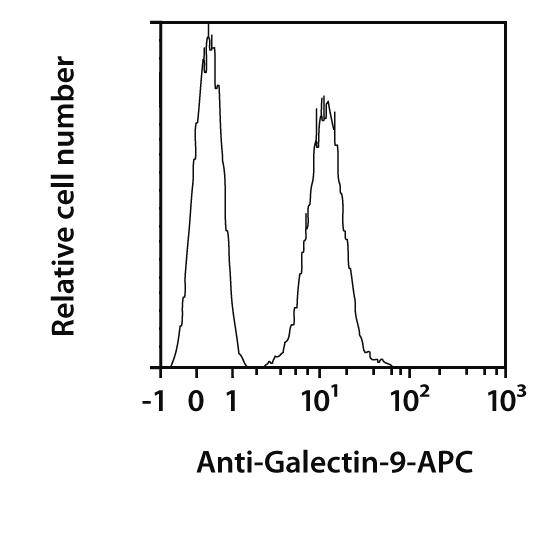 Galectin-9 Antibody, anti-human, REAfinity™
