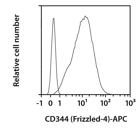 CD344 (Frizzled-4) Antibody, anti-human