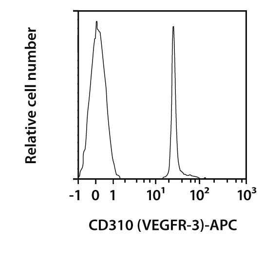 CD310 (VEGFR-3) Antibody, anti-human, REAfinity™